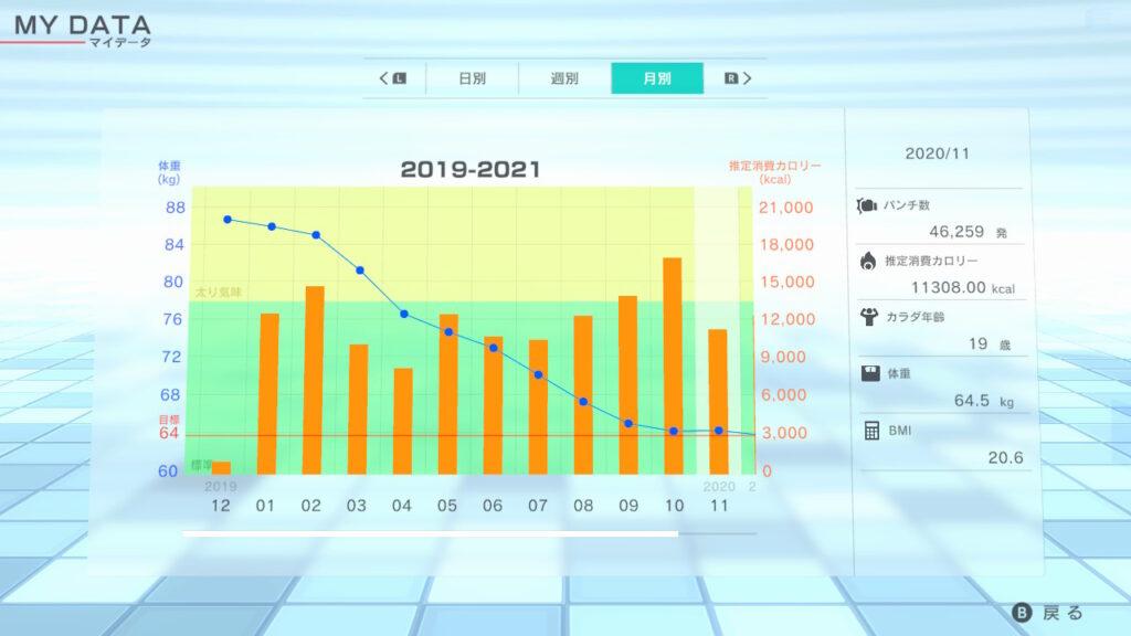フィットボクシング2_10か月で23kg痩せたグラフ